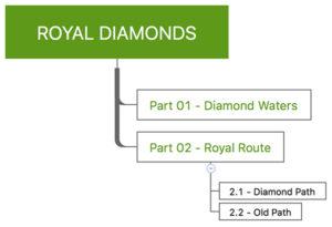 Royal Diamonds Organogram 600px