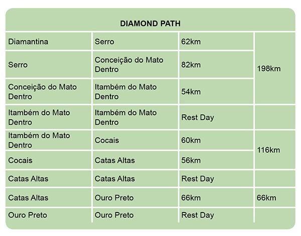 Tabelas Diamond Path