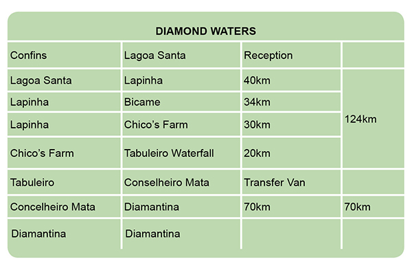 Tabelas Diamond Waters